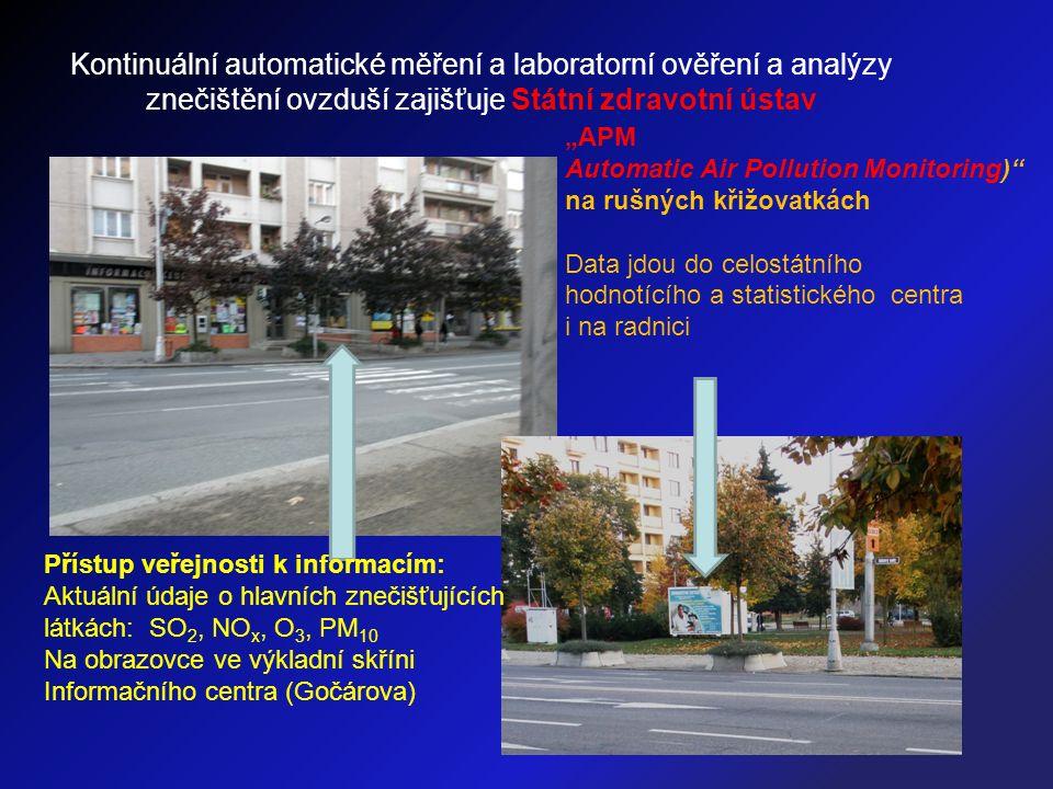 """Přístup veřejnosti k informacím: Aktuální údaje o hlavních znečišťujících látkách: SO 2, NO x, O 3, PM 10 Na obrazovce ve výkladní skříni Informačního centra (Gočárova) """"APM Automatic Air Pollution Monitoring) na rušných křižovatkách Data jdou do celostátního hodnotícího a statistického centra i na radnici Kontinuální automatické měření a laboratorní ověření a analýzy znečištění ovzduší zajišťuje Státní zdravotní ústav"""