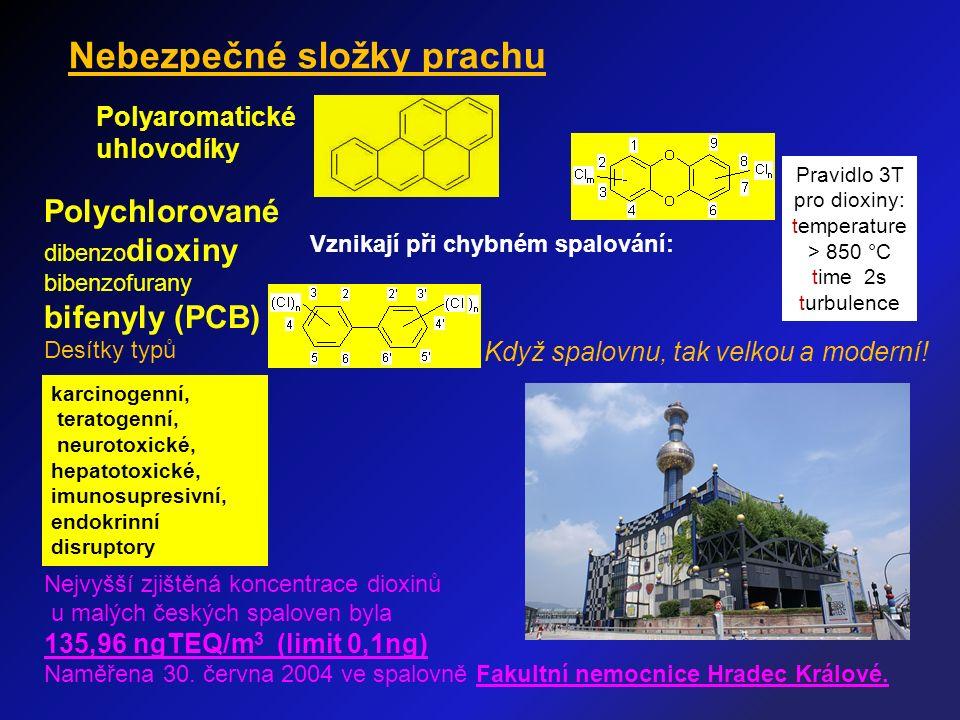 Nejvyšší zjištěná koncentrace dioxinů u malých českých spaloven byla 135,96 ngTEQ/m 3 (limit 0,1ng) Naměřena 30. června 2004 ve spalovně Fakultní nemo
