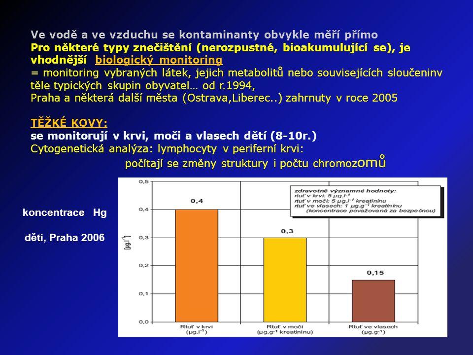 Ve vodě a ve vzduchu se kontaminanty obvykle měří přímo Pro některé typy znečištění (nerozpustné, bioakumulující se), je vhodnější biologický monitoring = monitoring vybraných látek, jejich metabolitů nebo souvisejících sloučeninv těle typických skupin obyvatel… od r.1994, Praha a některá další města (Ostrava,Liberec..) zahrnuty v roce 2005 TĚŽKÉ KOVY: se monitorují v krvi, moči a vlasech dětí (8-10r.) Cytogenetická analýza: lymphocyty v periferní krvi: počítají se změny struktury i počtu chromoz omů koncentrace Hg děti, Praha 2006