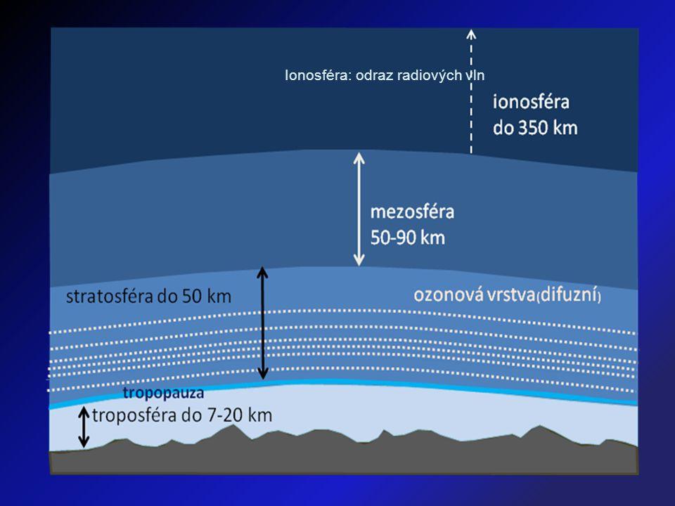 Ionosféra: odraz radiových vln