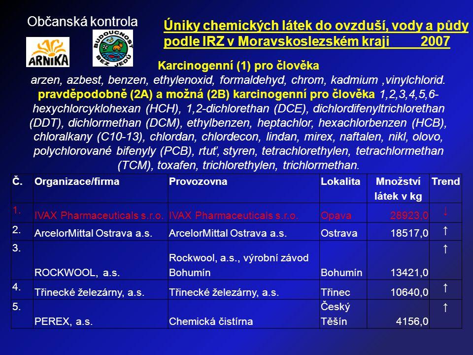 Č.Organizace/firmaProvozovnaLokalita Množství látek v kg Trend 1. IVAX Pharmaceuticals s.r.o. Opava28923,0 ↓ 2. ArcelorMittal Ostrava a.s. Ostrava1851