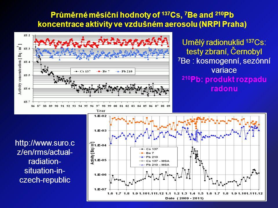 Průměrné měsíční hodnoty of 137 Cs, 7 Be and 210 Pb koncentrace aktivity ve vzdušném aerosolu (NRPI Praha) Umělý radionuklid 137 Cs: testy zbraní, Černobyl 7 Be : kosmogenní, sezónní variace 210 Pb: produkt rozpadu radonu http://www.suro.c z/en/rms/actual- radiation- situation-in- czech-republic