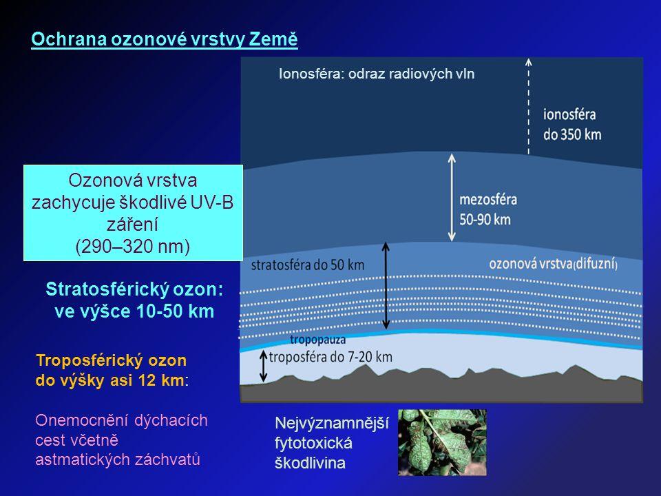 Ochrana ozonové vrstvy Země Troposférický ozon do výšky asi 12 km: Onemocnění dýchacích cest včetně astmatických záchvatů Nejvýznamnější fytotoxická škodlivina Stratosférický ozon: ve výšce 10-50 km Ozonová vrstva zachycuje škodlivé UV-B záření (290–320 nm) Ionosféra: odraz radiových vln