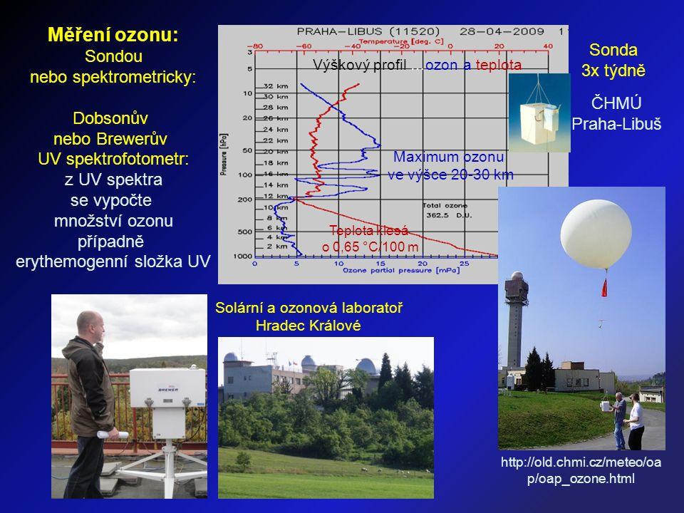 Výškový profil …ozon a teplota Teplota klesá o 0,65 °C/100 m Solární a ozonová laboratoř Hradec Králové Maximum ozonu ve výšce 20-30 km Měření ozonu: Sondou nebo spektrometricky: Dobsonův nebo Brewerův UV spektrofotometr: z UV spektra se vypočte množství ozonu případně erythemogenní složka UV ČHMÚ Praha-Libuš Sonda 3x týdně http://old.chmi.cz/meteo/oa p/oap_ozone.html