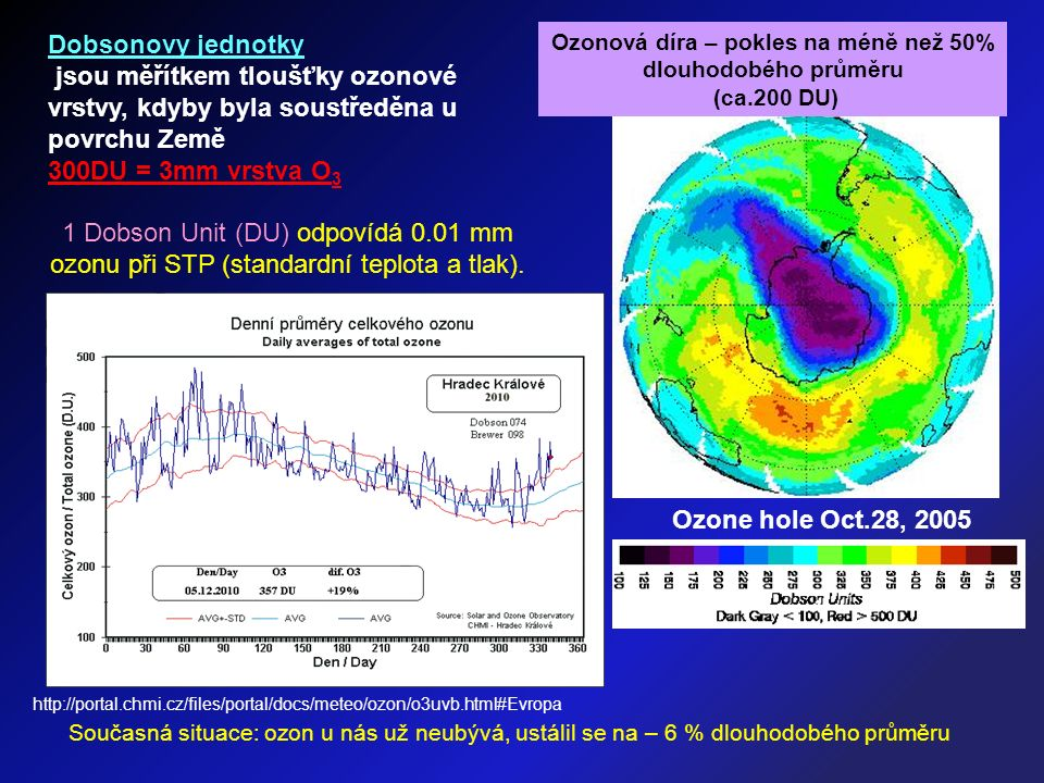 Ozone hole Oct.28, 2005 Dobsonovy jednotky jsou měřítkem tloušťky ozonové vrstvy, kdyby byla soustředěna u povrchu Země 300DU = 3mm vrstva O 3 1 Dobson Unit (DU) odpovídá 0.01 mm ozonu při STP (standardní teplota a tlak).