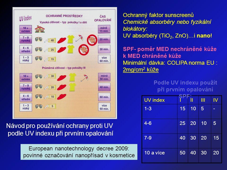 Ochranný faktor sunscreenů Chemické absorbéry nebo fyzikální blokátory: UV absorbéry (TiO 2, ZnO)…i nano! SPF- poměr MED nechráněné kůže k MED chráněn