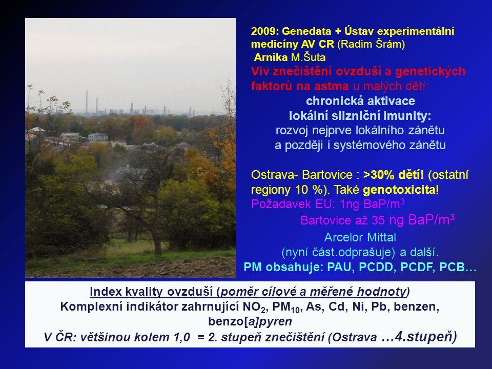 2009: Genedata + Ústav experimentální medicíny AV CR (Radim Šrám) Arnika M.Šuta Viv znečištění ovzduší a genetických faktorů na astma u malých dětí: chronická aktivace lokální slizniční imunity: rozvoj nejprve lokálního zánětu a později i systémového zánětu Ostrava- Bartovice : >30% dětí.