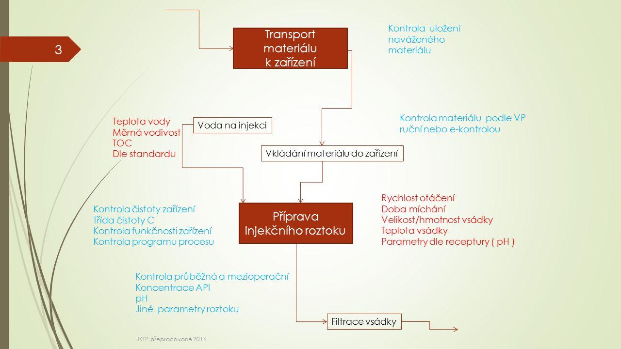 Příprava injekčního roztoku Transport materiálu k zařízení 3 Kontrola uložení naváženého materiálu Kontrola materiálu podle VP ruční nebo e-kontrolou