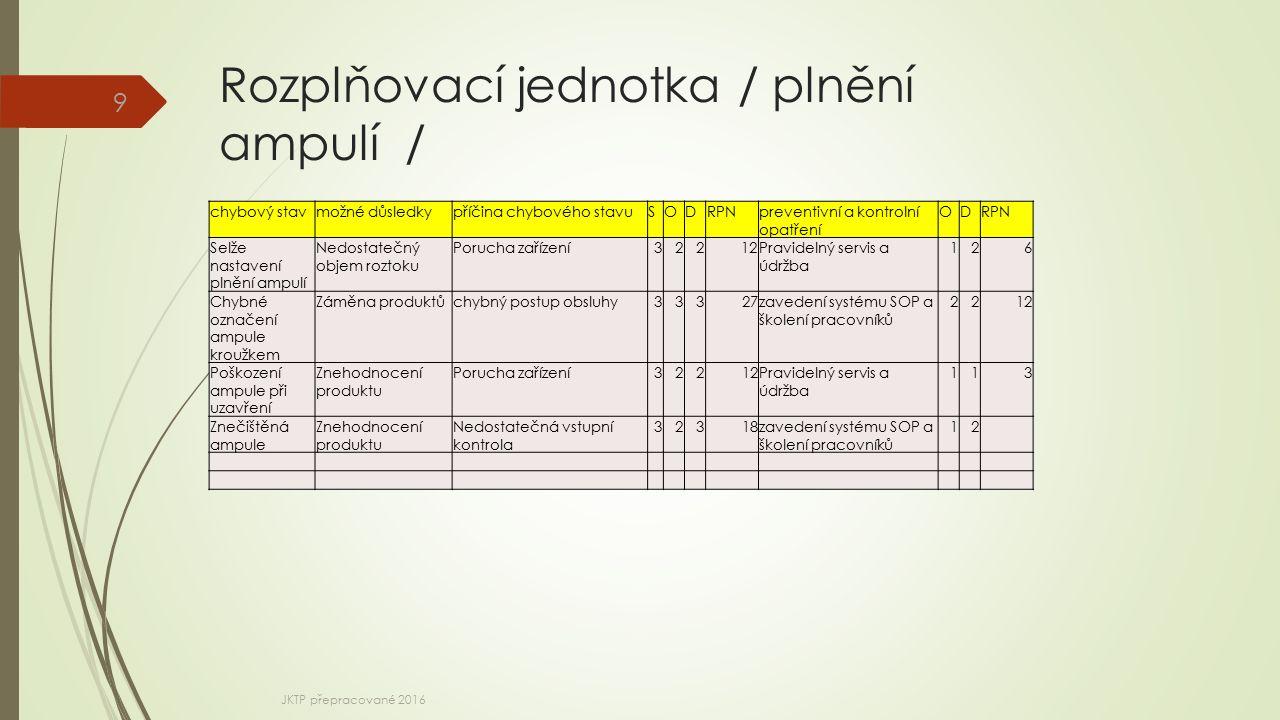 Rozplňovací jednotka / plnění ampulí / 9 chybový stavmožné důsledkypříčina chybového stavuSODRPNpreventivní a kontrolní opatření ODRPN Selže nastavení