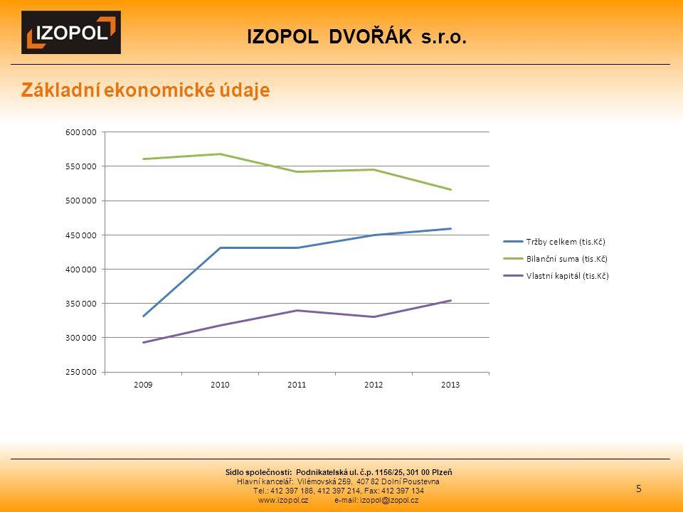 IZOPOL DVOŘÁK s.r.o. 5 Sídlo společnosti: Podnikatelská ul.