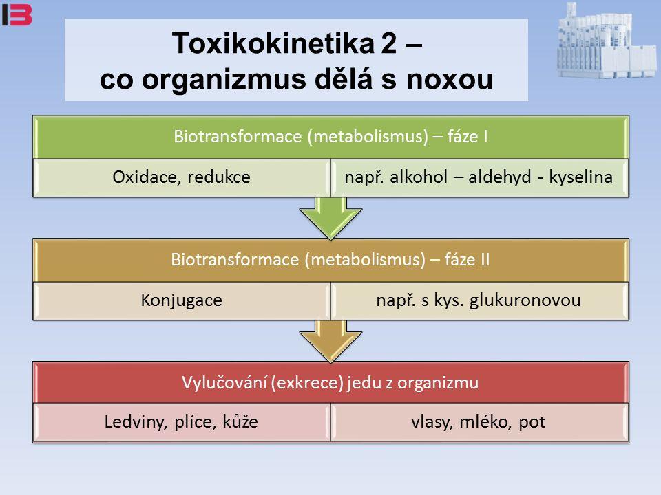 Toxikokinetika 2 – co organizmus dělá s noxou Vylučování (exkrece) jedu z organizmu Ledviny, plíce, kůževlasy, mléko, pot Biotransformace (metabolismus) – fáze II Konjugacenapř.