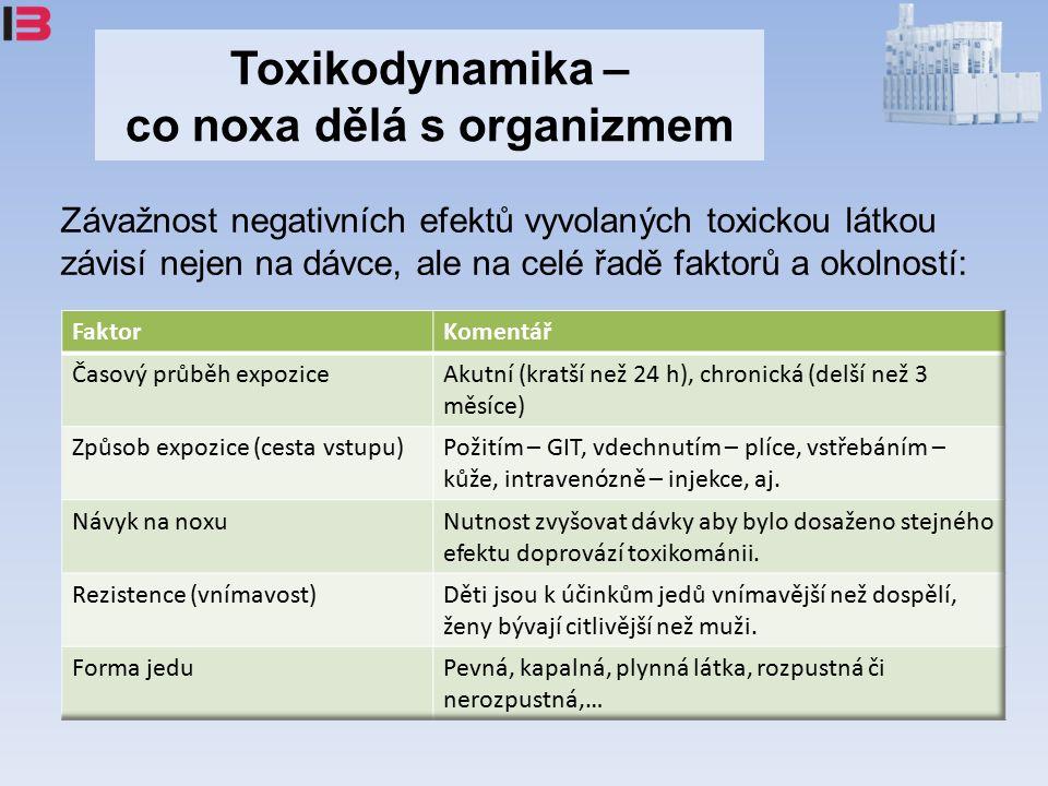Toxikodynamika – co noxa dělá s organizmem Závažnost negativních efektů vyvolaných toxickou látkou závisí nejen na dávce, ale na celé řadě faktorů a okolností: