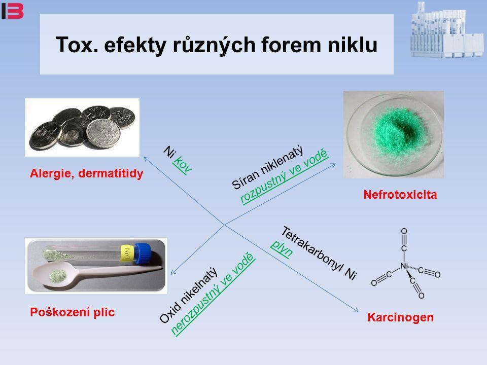 Tox. efekty různých forem niklu Alergie, dermatitidy Nefrotoxicita Poškození plic Karcinogen Síran niklenatý rozpustný ve vodě Oxid nikelnatý nerozpus