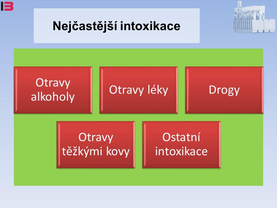 Nejčastější intoxikace Otravy alkoholy Otravy lékyDrogy Otravy těžkými kovy Ostatní intoxikace