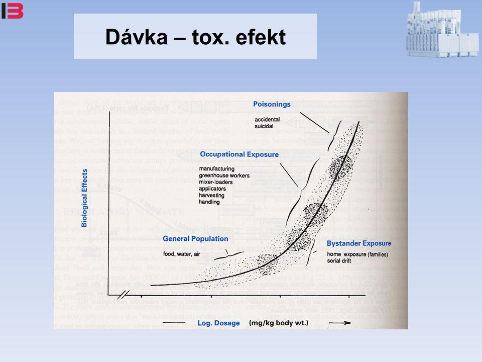 Dávka – tox. efekt