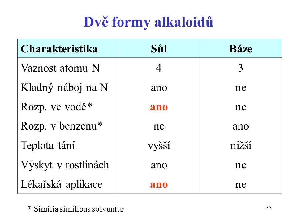 35 Dvě formy alkaloidů CharakteristikaSůlBáze Vaznost atomu N Kladný náboj na N Rozp. ve vodě* Rozp. v benzenu* Teplota tání Výskyt v rostlinách Lékař