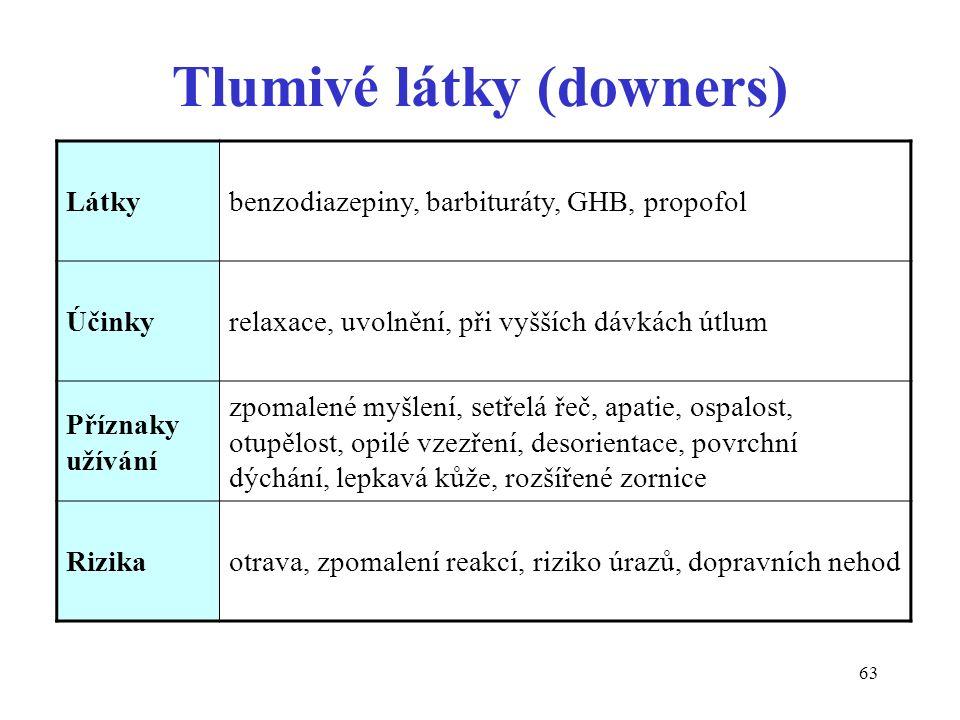 63 Tlumivé látky (downers) Látkybenzodiazepiny, barbituráty, GHB, propofol Účinkyrelaxace, uvolnění, při vyšších dávkách útlum Příznaky užívání zpomal