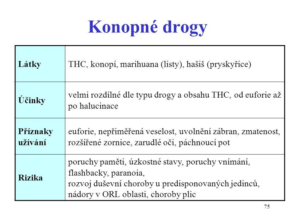 75 Konopné drogy LátkyTHC, konopí, marihuana (listy), hašiš (pryskyřice) Účinky velmi rozdílné dle typu drogy a obsahu THC, od euforie až po halucinac