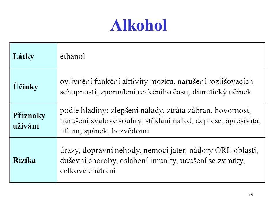 79 Alkohol Látkyethanol Účinky ovlivnění funkční aktivity mozku, narušení rozlišovacích schopností, zpomalení reakčního času, diuretický účinek Přízna