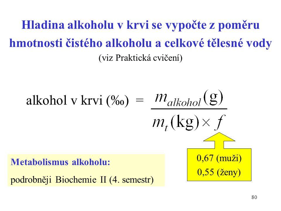 80 Hladina alkoholu v krvi se vypočte z poměru hmotnosti čistého alkoholu a celkové tělesné vody (viz Praktická cvičení) alkohol v krvi (‰) = 0,67 (mu