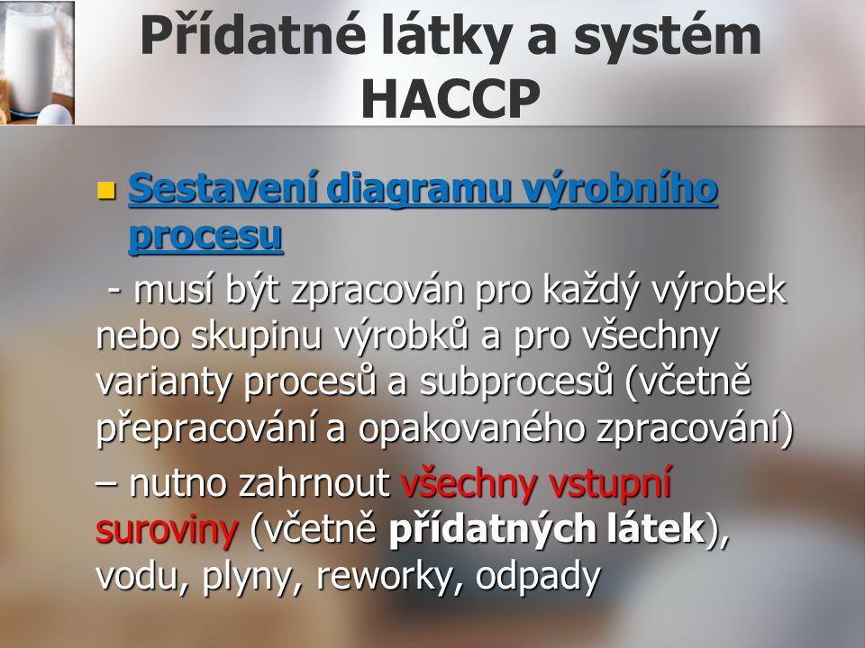 Přídatné látky a systém HACCP Sestavení diagramu výrobního procesu Sestavení diagramu výrobního procesu - musí být zpracován pro každý výrobek nebo skupinu výrobků a pro všechny varianty procesů a subprocesů (včetně přepracování a opakovaného zpracování) - musí být zpracován pro každý výrobek nebo skupinu výrobků a pro všechny varianty procesů a subprocesů (včetně přepracování a opakovaného zpracování) – nutno zahrnout všechny vstupní suroviny (včetně přídatných látek), vodu, plyny, reworky, odpady