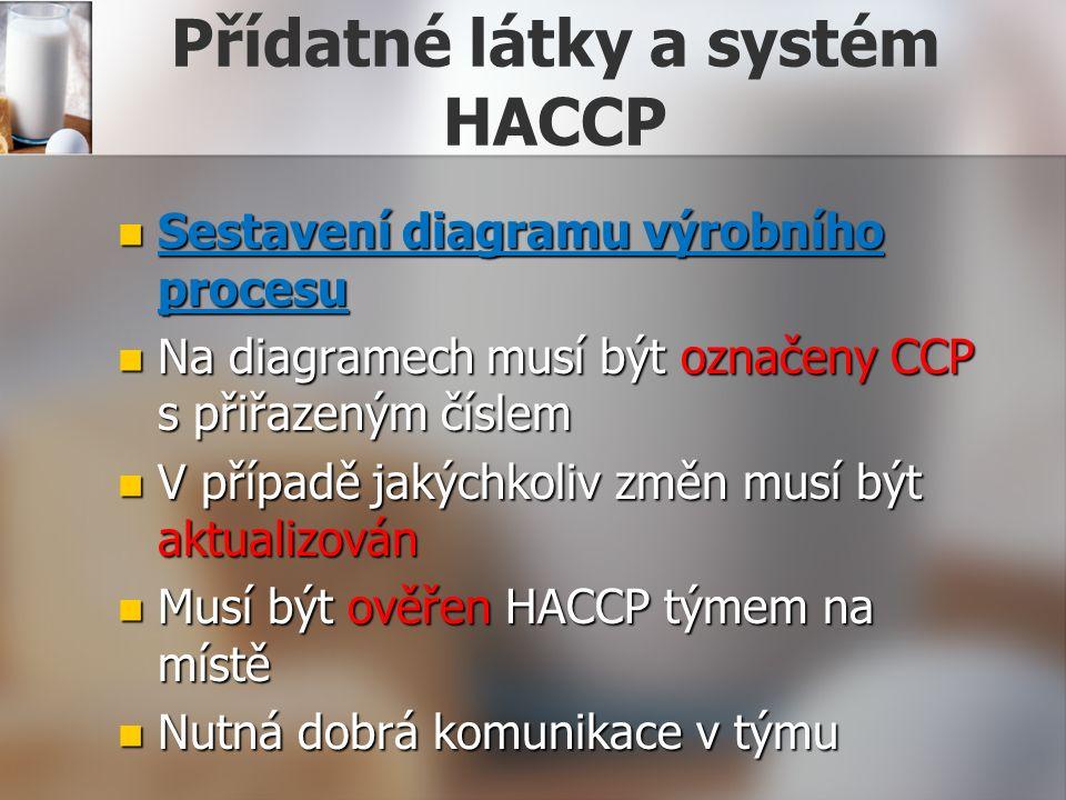 Přídatné látky a systém HACCP Sestavení diagramu výrobního procesu Sestavení diagramu výrobního procesu Na diagramech musí být označeny CCP s přiřazeným číslem Na diagramech musí být označeny CCP s přiřazeným číslem V případě jakýchkoliv změn musí být aktualizován V případě jakýchkoliv změn musí být aktualizován Musí být ověřen HACCP týmem na místě Musí být ověřen HACCP týmem na místě Nutná dobrá komunikace v týmu Nutná dobrá komunikace v týmu