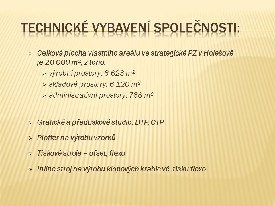  Celková plocha vlastního areálu ve strategické PZ v Holešově je 20 000 m², z toho:  výrobní prostory: 6 623 m²  skladové prostory: 6 120 m²  administrativní prostory: 768 m²  Grafické a předtiskové studio, DTP, CTP  Plotter na výrobu vzorků  Tiskové stroje – ofset, flexo  Inline stroj na výrobu klopových krabic vč.