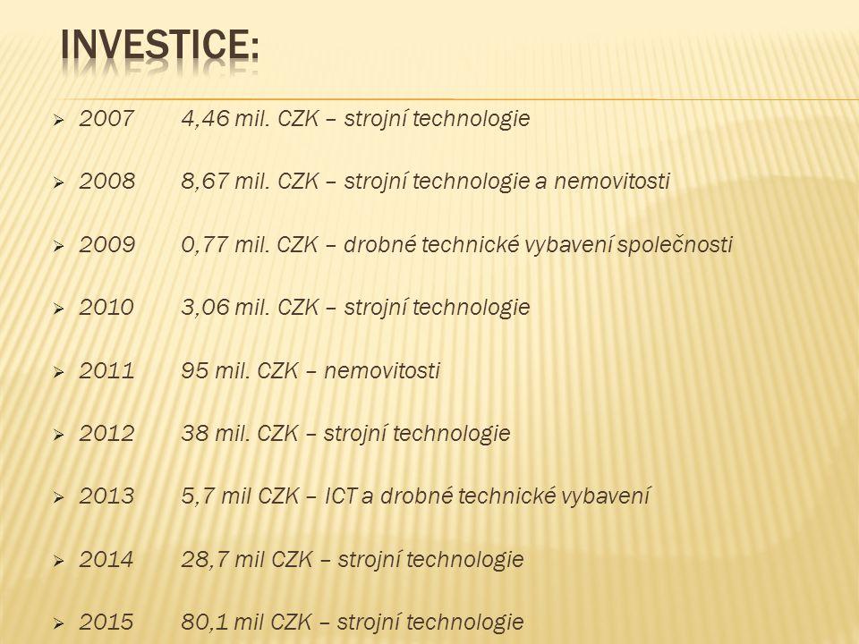  2007 4,46 mil. CZK – strojní technologie  2008 8,67 mil.