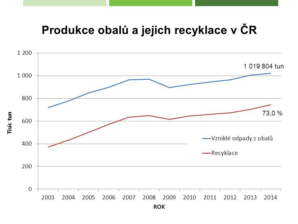Produkce obalů a jejich recyklace v ČR 73,0 % 1 019 804 tun