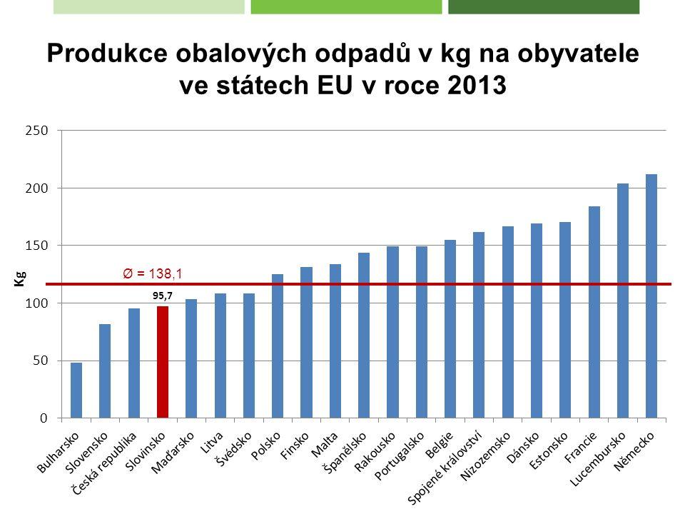 Produkce obalových odpadů v kg na obyvatele ve státech EU v roce 2013 Ø = 138,1