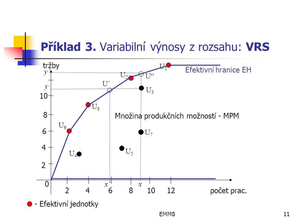 EMM811 Příklad 3. Variabilní výnosy z rozsahu: VRS 2 4 6 8 10 12 počet prac.