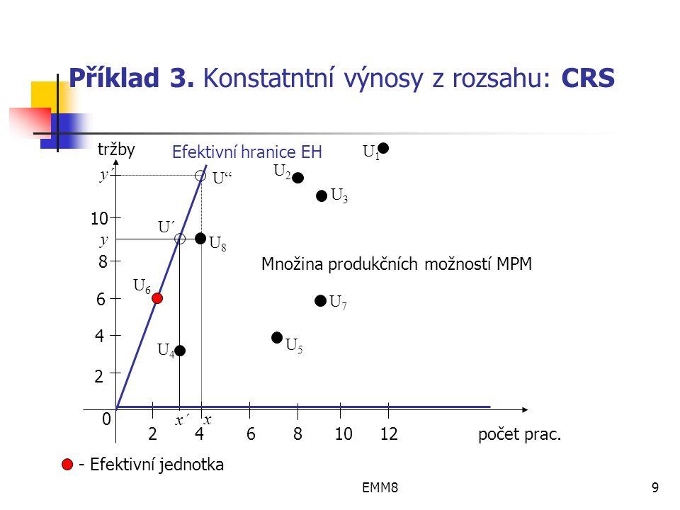 EMM89 Příklad 3. Konstatntní výnosy z rozsahu: CRS 2 4 6 8 10 12 počet prac.