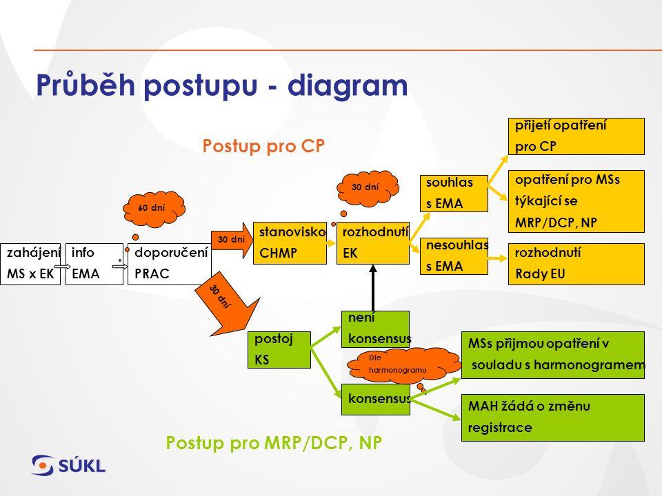 Průběh postupu - diagram info EMA doporučení PRAC 60 dní zahájení MS x EK stanovisko CHMP postoj KS 30 dní rozhodnutí EK není konsensus 30 dní souhlas s EMA nesouhlas s EMA přijetí opatření pro CP opatření pro MSs týkající se MRP/DCP, NP rozhodnutí Rady EU MSs přijmou opatření v souladu s harmonogramem MAH žádá o změnu registrace Dle harmonogramu Postup pro CP Postup pro MRP/DCP, NP