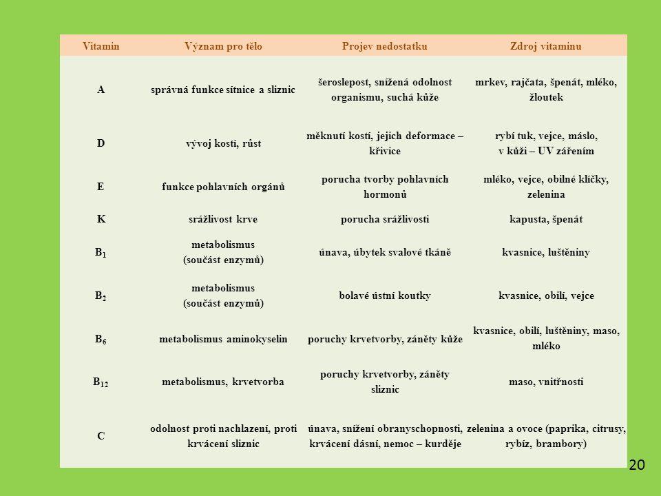 VitaminVýznam pro těloProjev nedostatkuZdroj vitaminu Asprávná funkce sítnice a sliznic šeroslepost, snížená odolnost organismu, suchá kůže mrkev, rajčata, špenát, mléko, žloutek Dvývoj kostí, růst měknutí kostí, jejich deformace – křivice rybí tuk, vejce, máslo, v kůži – UV zářením Efunkce pohlavních orgánů porucha tvorby pohlavních hormonů mléko, vejce, obilné klíčky, zelenina Ksrážlivost krveporucha srážlivostikapusta, špenát B1B1 metabolismus (součást enzymů) únava, úbytek svalové tkáněkvasnice, luštěniny B2B2 metabolismus (součást enzymů) bolavé ústní koutkykvasnice, obilí, vejce B6B6 metabolismus aminokyselinporuchy krvetvorby, záněty kůže kvasnice, obilí, luštěniny, maso, mléko B 12 metabolismus, krvetvorba poruchy krvetvorby, záněty sliznic maso, vnitřnosti C odolnost proti nachlazení, proti krvácení sliznic únava, snížení obranyschopnosti, krvácení dásní, nemoc – kurděje zelenina a ovoce (paprika, citrusy, rybíz, brambory) 20