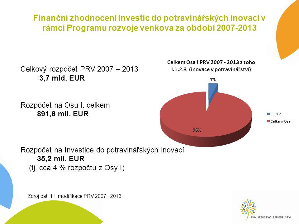 Finanční zhodnocení Investic do potravinářských inovací v rámci Programu rozvoje venkova za období 2007-2013 Celkový rozpočet PRV 2007 – 2013 3,7 mld.