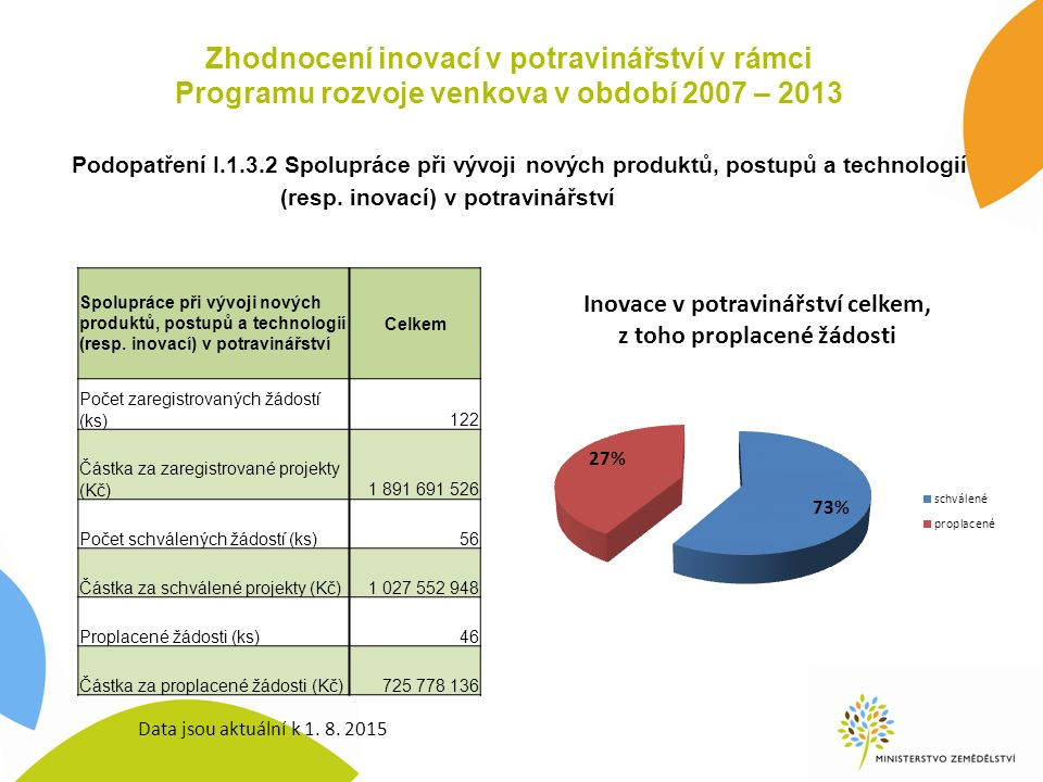 Zhodnocení inovací v potravinářství v rámci Programu rozvoje venkova v období 2007 – 2013 Podopatření I.1.3.2 Spolupráce při vývoji nových produktů, p