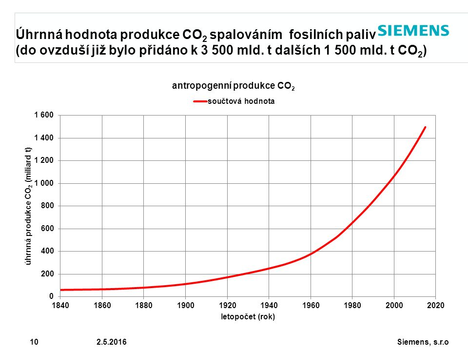 Siemens, s.r.o © Siemens AG 2010 10 2.5.2016 Úhrnná hodnota produkce CO 2 spalováním fosilních paliv (do ovzduší již bylo přidáno k 3 500 mld. t další