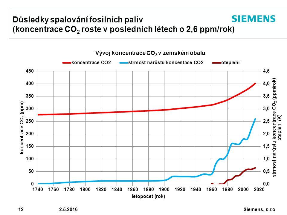 Siemens, s.r.o © Siemens AG 2010 12 2.5.2016 Důsledky spalování fosilních paliv (koncentrace CO 2 roste v posledních létech o 2,6 ppm/rok)