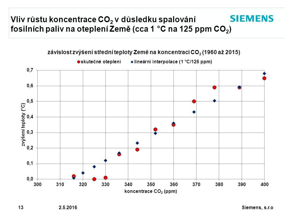 Siemens, s.r.o © Siemens AG 2010 13 2.5.2016 Vliv růstu koncentrace CO 2 v důsledku spalování fosilních paliv na oteplení Země (cca 1 °C na 125 ppm CO 2 )