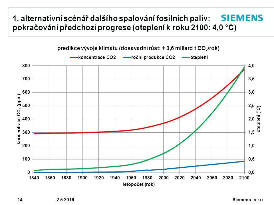 Siemens, s.r.o © Siemens AG 2010 14 2.5.2016 1. alternativní scénář dalšího spalování fosilních paliv: pokračování předchozí progrese (oteplení k roku