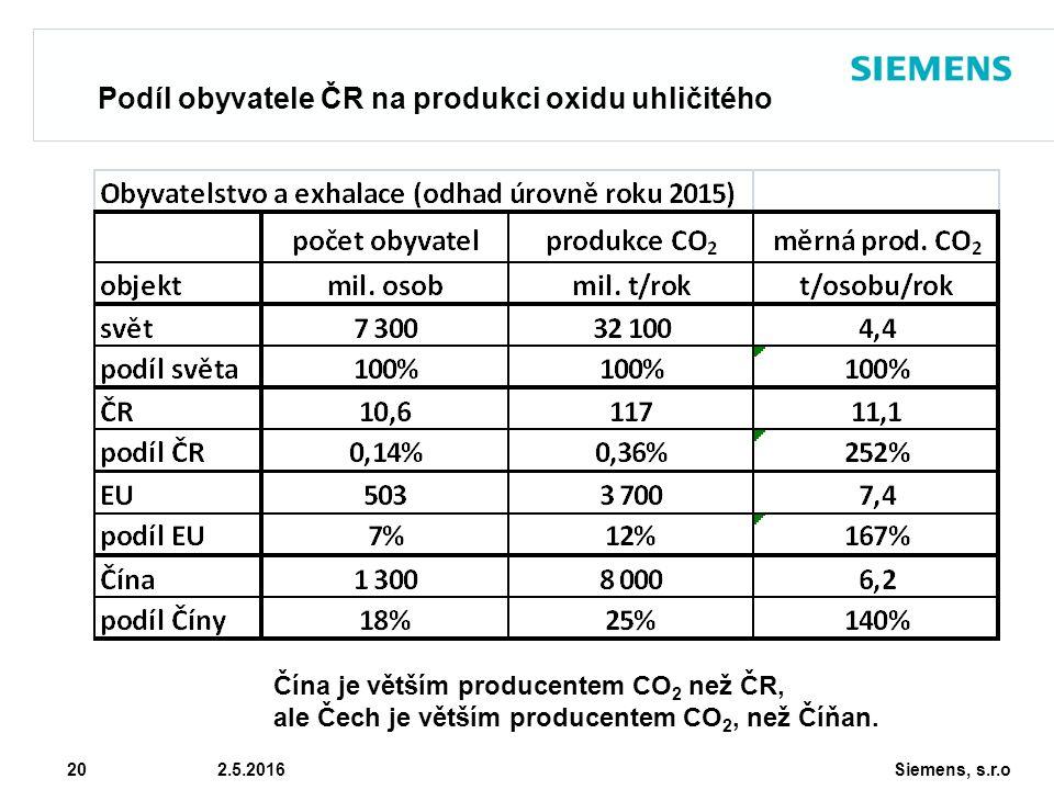 Siemens, s.r.o © Siemens AG 2010 20 2.5.2016 Podíl obyvatele ČR na produkci oxidu uhličitého Čína je větším producentem CO 2 než ČR, ale Čech je větší