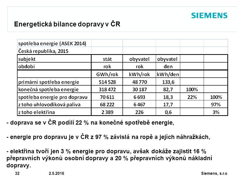 Siemens, s.r.o © Siemens AG 2010 32 2.5.2016 Energetická bilance dopravy v ČR - doprava se v ČR podílí 22 % na konečné spotřebě energie, - energie pro dopravu je v ČR z 97 % závislá na ropě a jejích náhražkách, - elektřina tvoří jen 3 % energie pro dopravu, avšak dokáže zajistit 16 % přepravních výkonů osobní dopravy a 20 % přepravních výkonů nákladní dopravy.