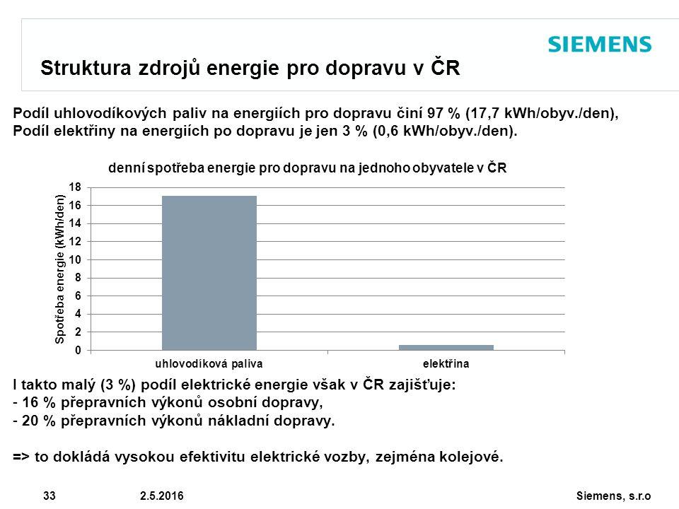 Siemens, s.r.o © Siemens AG 2010 33 2.5.2016 Struktura zdrojů energie pro dopravu v ČR Podíl uhlovodíkových paliv na energiích pro dopravu činí 97 % (17,7 kWh/obyv./den), Podíl elektřiny na energiích po dopravu je jen 3 % (0,6 kWh/obyv./den).