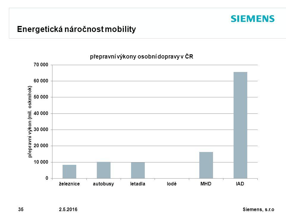 Siemens, s.r.o © Siemens AG 2010 35 2.5.2016 Energetická náročnost mobility