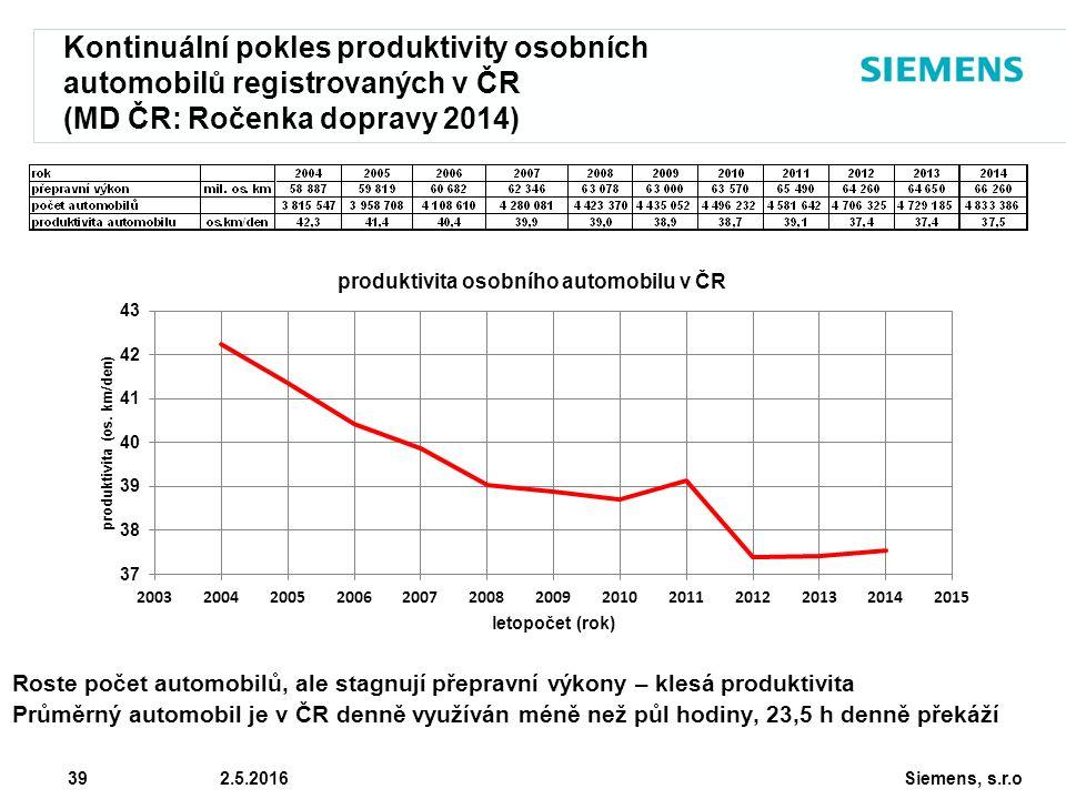 Siemens, s.r.o © Siemens AG 2010 39 2.5.2016 Kontinuální pokles produktivity osobních automobilů registrovaných v ČR (MD ČR: Ročenka dopravy 2014) Roste počet automobilů, ale stagnují přepravní výkony – klesá produktivita Průměrný automobil je v ČR denně využíván méně než půl hodiny, 23,5 h denně překáží