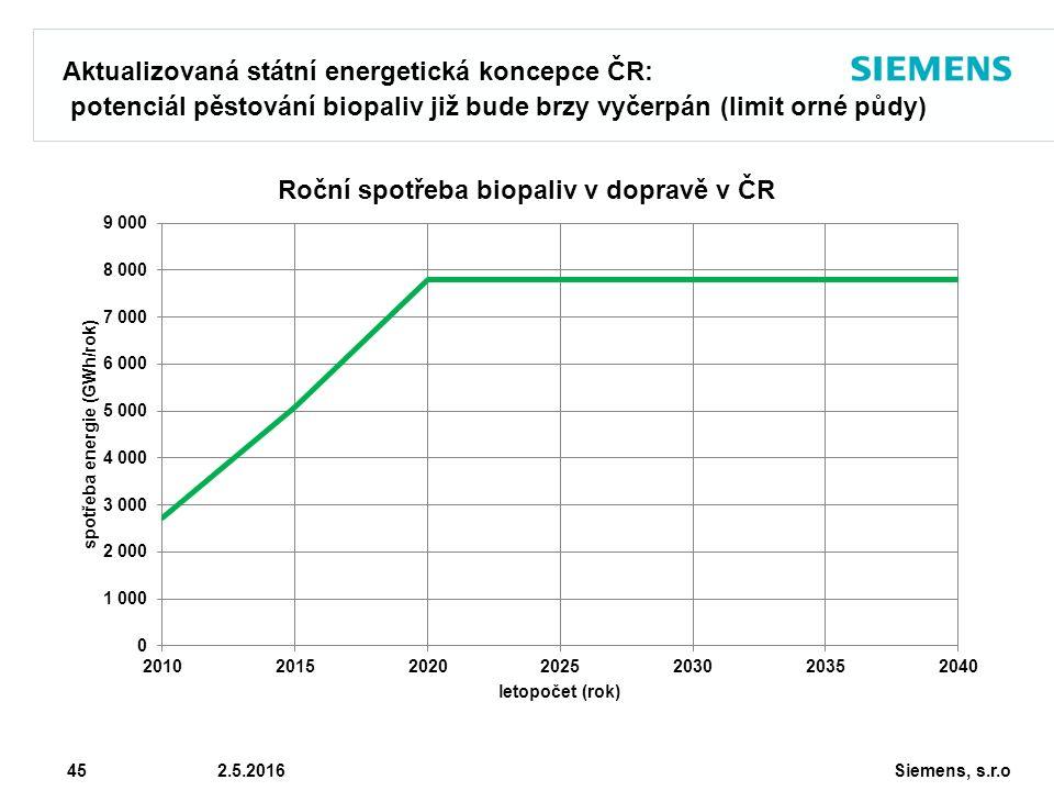 Siemens, s.r.o © Siemens AG 2010 45 2.5.2016 Aktualizovaná státní energetická koncepce ČR: potenciál pěstování biopaliv již bude brzy vyčerpán (limit orné půdy)
