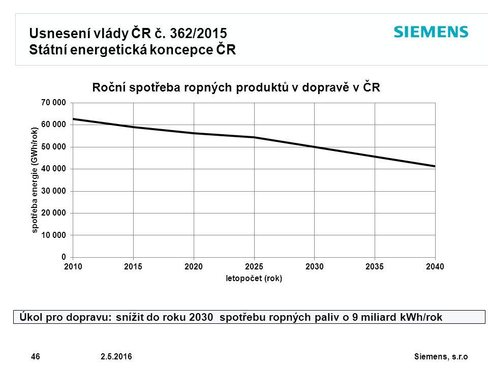 Siemens, s.r.o © Siemens AG 2010 46 2.5.2016 Usnesení vlády ČR č. 362/2015 Státní energetická koncepce ČR Úkol pro dopravu: snížit do roku 2030 spotře