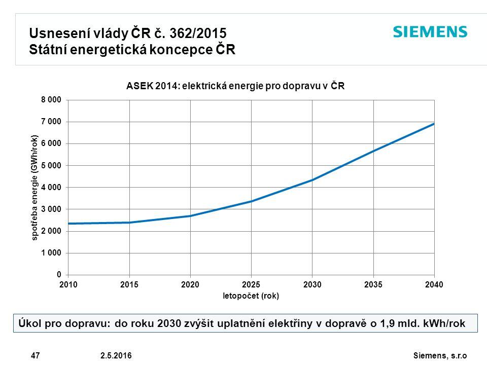 Siemens, s.r.o © Siemens AG 2010 47 2.5.2016 Usnesení vlády ČR č. 362/2015 Státní energetická koncepce ČR Úkol pro dopravu: do roku 2030 zvýšit uplatn