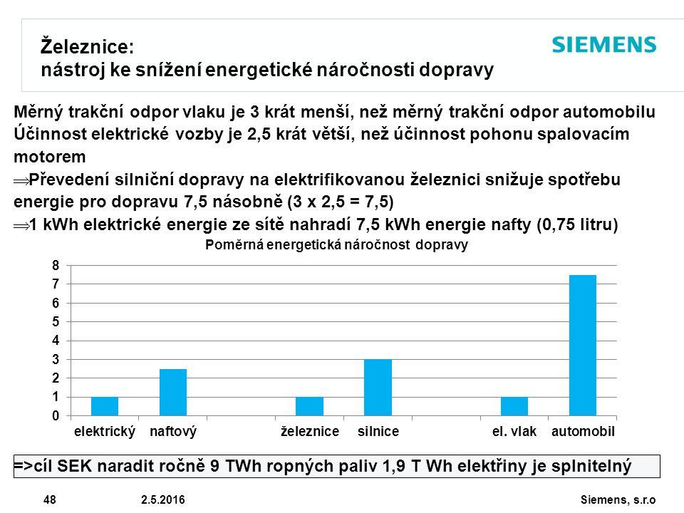 Siemens, s.r.o © Siemens AG 2010 48 2.5.2016 Železnice: nástroj ke snížení energetické náročnosti dopravy Měrný trakční odpor vlaku je 3 krát menší, než měrný trakční odpor automobilu Účinnost elektrické vozby je 2,5 krát větší, než účinnost pohonu spalovacím motorem  Převedení silniční dopravy na elektrifikovanou železnici snižuje spotřebu energie pro dopravu 7,5 násobně (3 x 2,5 = 7,5)  1 kWh elektrické energie ze sítě nahradí 7,5 kWh energie nafty (0,75 litru) =>cíl SEK naradit ročně 9 TWh ropných paliv 1,9 T Wh elektřiny je splnitelný
