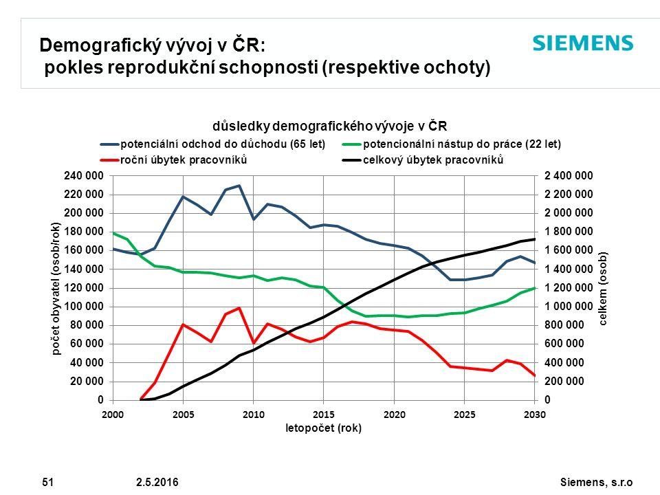 Siemens, s.r.o © Siemens AG 2010 51 2.5.2016 Demografický vývoj v ČR: pokles reprodukční schopnosti (respektive ochoty)